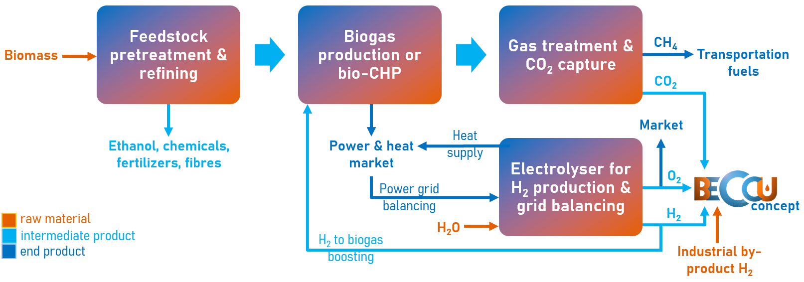 Beccu concept bioenergy production process
